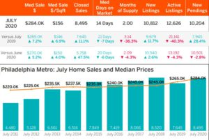 philadelphia housing market update