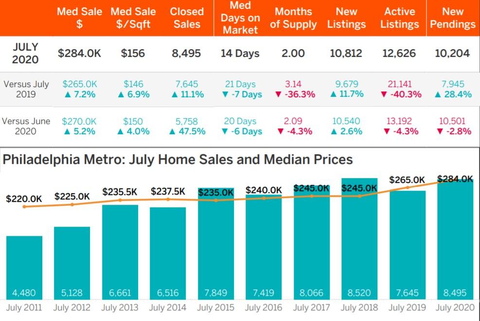 philadelphia housing market update